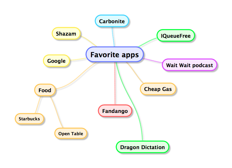 mind map of my favorite apps